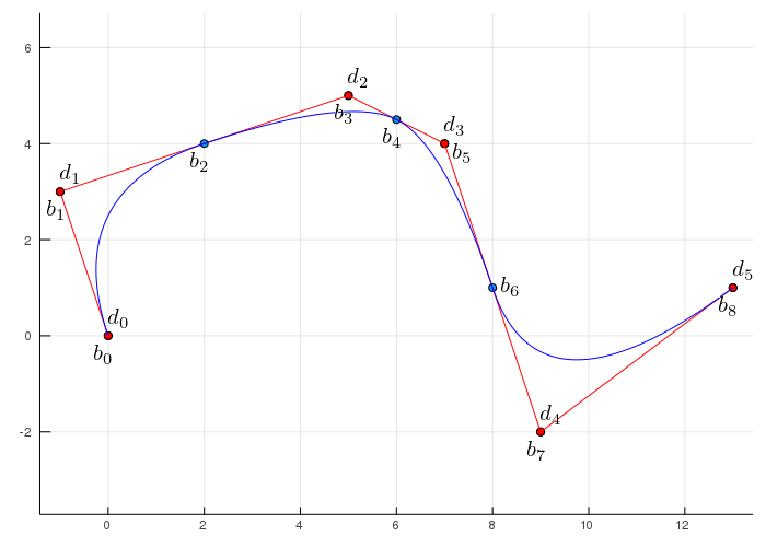 Bezier spline vs B-spline