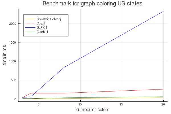 Graph coloring benchmark
