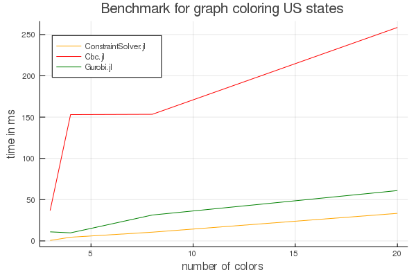 Graph coloring benchmark without GLPK