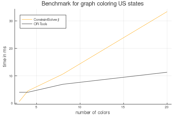 Graph coloring ConstraintSolver vs OR-Tools