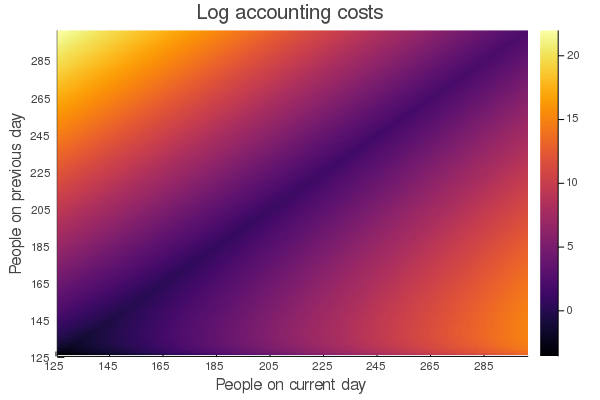 Log accounting costs